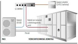 Kondenzační jednotky